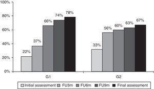 Evolution of the percentage of symptomatic patients throughout assessments. Note: FU6m, FU3m and FU9m percentages were calculated from the total number of patients in each group, including as symptomatic the ones that were classified as such in the previous assessments and the patients that emerge as symptomatic in that specific follow-up assessment.