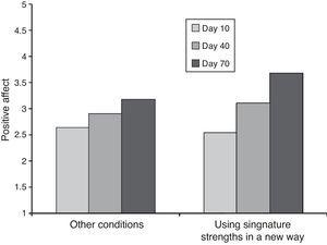Interaction of Using Signature Strength in a New Way and time in predicting positive affect.