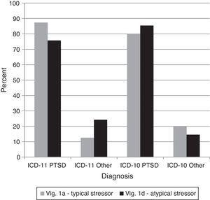 Percentages of diagnostic choices for Comparison 3: Do clinicians appropriately base the ICD-11 diagnosis of PTSD on the presence of the required core symptoms, or do they tend to over-diagnose PTSD based on a history of specific types of stressors? Note: Correct diagnoses are in Table 3.