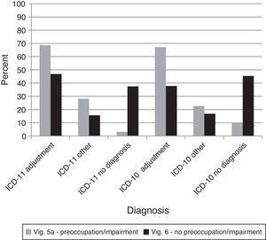 Percentages of diagnostic choices for Comparison 8: Do clinicians appropriately exclude diagnoses of Adjustment Disorder that do not evidence preoccupation and functional impairment as required by proposed ICD-11 guidelines? Note: Correct diagnoses are in Table 3.