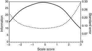Information Function of the Person-Directed Care questionnaire. Note. Solid line represents the Information Function and dotted line the Standard Error.