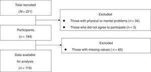 Patient recruitment and flow diagram.
