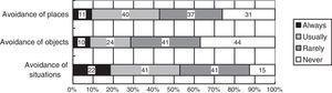 Prevalence of avoidance behaviors.