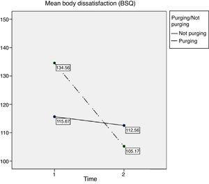 Body dissatisfaction (BSQ) over time in groups with and without purging behavior.
