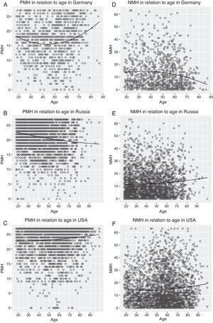 Scatterplots of the regression models. Quadratic function of PMH in relation to age (A) in Germany, (B) in Russia, and (C) in the U.S.&#59; quadratic function of NMH in relation to age (D) in Germany, (E) in Russia, and (F) in the U.S. Note. PMH=Positive mental health&#59; NMH=Negative mental health
