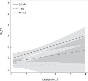 Results of linear regression analysis with depression at T1 (depression_T1) predicting suicide ideation at T2 (SI_T2) for mean values (M) values M+1SD and M-1SD of the moderator PMH at T1. Light lines represent 95% confidence intervals of each regression line and shaded areas the range between regression line and corresponding 95% confidence interval.