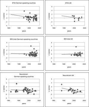 Scatter charts of z-scores for the STAI, the BDI-total and neuroticism over the examined time period. The values of the German-speaking countries are shown on the left, those from the UK on the right. For each chart a linear trend line is displayed.