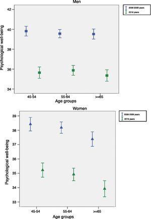 Psychological well-being among 45-72 years men (A) and women (B) according to their age for the initial survey (2006-2008), and during the follow-up survey (2016).
