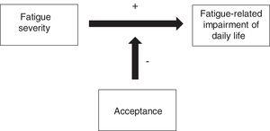 Hypothesized moderation effect of acceptance on the relationship between fatigue and impairment of daily life.