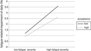 Graph displays the relationship between fatigue severity and impairment for individuals with low and high acceptance. Low (high) fatigue severity and acceptance are computed as 1 SD below (above) the mean.