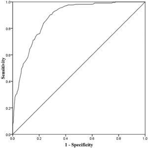 Receiver operating characteristic curve of the PCC-G-Staff questionnaire.