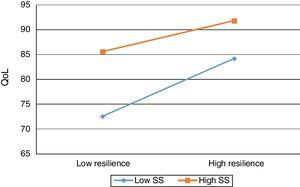 QoL as a function of resilience and SS. Note. QoL = quality of life; R = resilience; SS = social support.