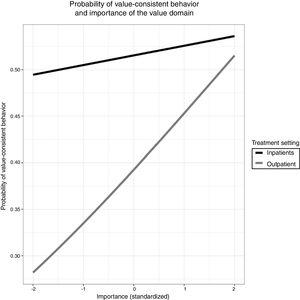 Association between importance of the value domain (standardized) and probability of values-consistent behavior in the two treatment settings inpatients and outpatients.