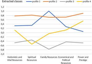 Profiles of resources acquired in the extracted classes of psoriatic patients.
