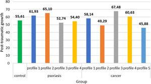 Mean values of posttraumatic growth in the extracted classes of clinical samples and in the control group.