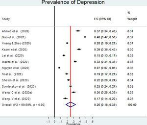 Forest plot for the prevalence of depression.