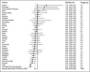 Country-wise associations between active school travel and suicide attempts estimated by multivariable logistic regression. Abbreviation: OR Odds ratio; CI Confidence interval. The pooled estimate was obtained by meta-analysis with random effects model.