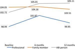 Line graphs of QoL index.