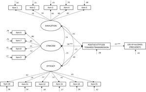 Structural equation model (Burnout). The coefficients of the structural model shown are standardized. Note. ***p< .001.
