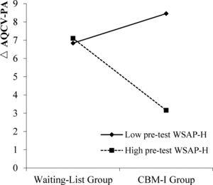 Interaction between Group and Initial WSAP-HS Score in Predicting ΔAQCV-PA. Note. n for Waiting-List group = 25; n for CBM-I group = 27; WSAP-H = Word Sentence Association Paradigm-Hostile Interpretation. For participants with a low level of pre-test WSAP-H, the ΔAQCV-PA in the CBM-I group was not significantly different from that of the Waiting-List group (simple slope = 1.62, t = 0.96, p = .342); for participants with a high level of pre-test WSAP-H, the ΔAQCV-PA in the CBM-I group was significantly smaller than that of the Waiting-List group (simple slope = -3.95, t = -2.32, p = .024).