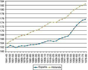 Talla promedio (cm) de los holandeses y españoles, cohortes de 1841-1980. Fuente: Holanda, datos de 1841-1920, en Drukker y Tassenaar (1997, pp. 357-360); 1920-1980, en Hatton y Bray (2010, p. 410). Para España, Martínez-Carrión y Puche-Gil (2012).