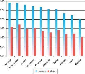 Promedios de talla adulta en hombres y mujeres de países europeos hacia 1990. Fuente: a partir de Cavelaars et al. (2000, p. 411).