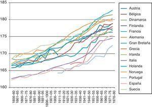 Evolución de la estatura masculina en Europa, cohortes de 1856-1980. Fuente: Hatton y Bray (2010). Para España, Martínez-Carrión y Puche-Gil (2012).