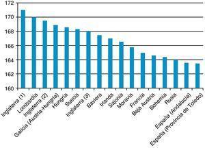 Promedios de talla masculina adulta en Europa a mediados del siglo xviii (década de 1750). Fuente: Inglaterra (1): Komlos y Küchenhoff (2012); Inglaterra (2): Komlos (1993); Inglaterra (3): Floud et al. (1990); Lombardía: A'Hearn (2003); Galicia, Hungría, Moravia, Baja Austria, Bohemia (Imperio austro-húngaro): Komlos (1989); Suecia: Heintel et al. (1998); Baviera: Baten (1999), Irlanda: Nicholas y Steckel (1991); Francia: Komlos et al. (2003); Sajonia: Cinnirella (2008a); Rusia: Mironov (2005), España (Andalucía): Cámara-Hueso (2009); España (provincia de Toledo): García-Montero (2010).