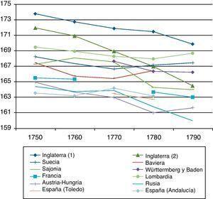 Tendencia de la talla media de los hombres adultos en Europa, cohortes de las décadas de1750-1790. Fuente: ver figura 3, excepto para Inglaterra (1): Cinnirella (2008b); Inglaterra (2): Komlos y Küchenhoff (2012) y Württemberg y Baden: Ewert (2006).