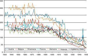 Mortalidad infantil en 7 países de la Europa continental, 1830-1950. Defunciones de menores de un año por mil nacidos. Fuente: a partir de Mitchell (2007, pp. 121-187).