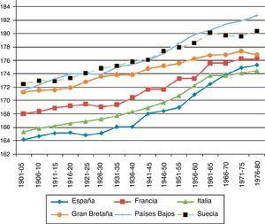 Evolución de la estatura en países de Europa, cohortes de 1901 a 1980. Fuente: ver figura 2.