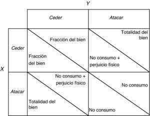 Situación del Dilema de los Prisioneros.