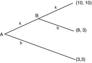Juego dinámico con cumplimiento de pactos. Tomada de Peacock (2005, p. 196)).