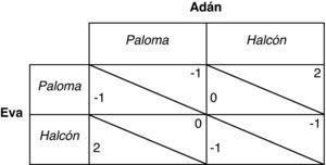 Juego estático con estrategias mixtas. Tomada y traducida de Binmore (1994, p. 98).