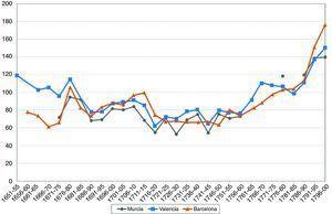 Wheat prices in Barcelona, Valencia and Murcia. Grams of silver per hectolitre.