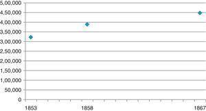 Consumo de cerveza en Madrid, 1853, 1858 y 1867 (litros). Fuentes: 1853: La España (30/7/1853); 1858: Anuario Estadístico de España (1858), p. 493; 1867: El Imparcial (6/7/1875).