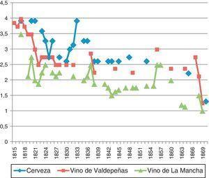 Precio del litro de cerveza y vino en Madrid, 1815-1870 (reales). Cerveza: los precios de los años 1823 y 1824 son una media. El precio de la cerveza viene indicado en botellas de cuartillo y medio. 1,5 cuartillos=0,768 l. Vino de La Mancha: en 1806, 1807 y 1808: media de precios de vino común; 1814 y 1863: media de precios de vino de La Mancha; 1836: vino tinto; 1841 y 1868: vino de cosecha propia; 1842 y 1844: media de precios de vino de cosecha propia; 1843 y 1847: vino; 1845, 1853, 1855 y 1857: media de precios de vino; 1850 y 1864: vino común. El precio del vino viene indicado en arrobas. 1 arroba=16,13 l. Fuentes: Cerveza: Diario de Madrid (DM) (5/4/1817); DM (16/6/1820); DM (8/12/1821); DM (6/7/1823); DM (31/8/1823); DM (20/9/1824); DM (14/11/1824); Diario de avisos de Madrid (DAM) (11/5/1825); DAM (20/5/1828); DAM (5/8/1830); DAM (19/9/1831); DAM (20/5/1832); El Gratis (23/10/1842); DAM (1/2/1843); DAM (8/7/1845); El Observador (20/7/1848); La Época (2/8/1853); Diario oficial de avisos de Madrid (DOAM) (25/5/1865); La Correspondencia de España (1/6/1869). Vino de La Mancha: El Correo Mercantil de España y sus Indias (CMEI) (28/8/1806); CMEI (12/11/1807); CMEI (12/5/1808); DM (14/5/1814); DM (20/5/1817); DM (14/12/1819); DM (02/5/1820); DM (17/3/1821); DM (14/5/1822); DM (8/5/1823), DM (4/10/1824); DAM (21/1/1826); DAM (21/3/1827); DAM (9/8/1828); DAM (10/2/1832); DAM (16/4/1835); DAM (10/4/1836); DAM (24/7/1837); DAM (21/4/1838); DAM (30/7/1841); DAM (21/6/1842); DAM (8/7/1843); DAM (22/9/1844); DAM (30/12/1845); DAM (22/1/1847); DOAM (18/9/1849); DOAM (18/12/1850); La Esperanza (1/3/1853); El Clamor público (11/5/1855); DOAM (16/11/1856); La Esperanza (15/10/1857); DOAM (5/2/1860); La Época (14/3/1863); La Época (18/4/1864); El Imparcial (4/11/1868); DOAM (21/2/1869). Vino de Valdepeñas: DM (12/6/1806); DM (22/1/1809); DM (23/11/1811); DM (8/12/1813); DM (16/4/1815); DM (26/9/1816); DM (20/5/1817); DM (13/1/1818); DM (6/8/1819); DM (2/5/1820); DM (17/3/1821