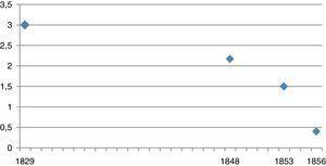 Precio del envase de vidrio de cuartillo y medio de cerveza en Madrid, 1829-1856 (reales). 1848: precio por la compra de una docena de envases; 1856: precio por la compra de 100 envases. El envase de cuartillo y medio tenía una capacidad de 0,768 l y corresponde al de una botella grande de cerveza. Fuentes: 1829: Diario de avisos de Madrid (20/3/1829); 1848: El Observador (20/7/1848); 1853: Diario Oficial de Avisos de Madrid (9/2/1853); 1856: La Época (26/2/1857).