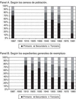 Evolución sectorial (%) de la población activa en el municipio de Hellín, 1887-1981. Fuente: Panel A, elaboración propia a partir del INE. Datos de 1981 en Losada Azorín (1998). Panel B, elaboración propia a partir de Expedientes Generales de Reemplazo-Actas de Clasificación y Declaración de Soldados (Archivo Municipal de Hellín).
