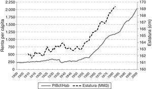 Evolución del PIB per cápita (pesetas de 1995) en España y estatura media en Hellín. Fuente: Serie del PIB/habitante en España en Prados de la Escosura (2003); serie de estatura media en Hellín: elaboración propia a partir de Actas de Clasificación y Declaración de Soldados (Archivo Municipal de Hellín).