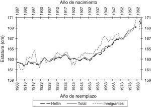 Estura media (MM3) de los mozos inmigrantes y los mozos oriundos, 1908-1985. Fuente: Elaboración propia a partir de las Actas de Clasificación y Declaración de Soldados (Archivo Municipal de Hellín).