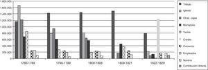 Composición de los ingresos del fisco quiteño, 1780-1830. Elaboración propia a partir de la tabla 2.