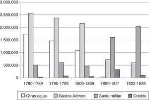 Composición de los gastos del fisco quiteño, 1780-1830. Elaboración propia a partir de la tabla 3.