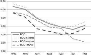 Evolución de la ROE en promedios simples, según el tamaño de las empresas, en porcentaje.