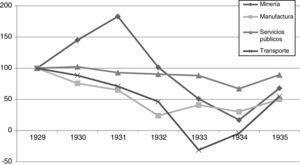 Evolución de la rotación de ventas en distintos sectores en números índice, a partir de promedios simples (1929=100).