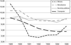 Evolución del dividendo repartido a acciones ordinarias en algunos sectores selectos, en promedios simples (en porcentaje).