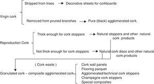 Cork and its products.