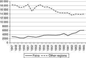 Emergence phase: number of employees in S. M. da Feira and other regions.