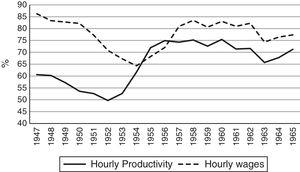 Emergence phase: labour productivity and hourly wages in S. M. da Feira.