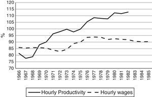 Development phase: labour productivity and hourly wages in S. M. da Feira (Percentage Relative to Portugal).